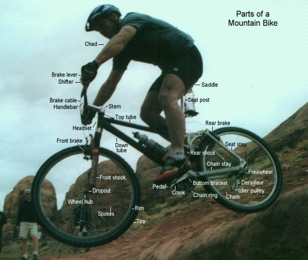 Bike Parts Explained See our mountain bike